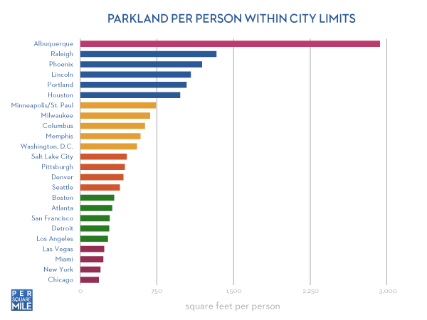 parkland-per-person-us-graph-small
