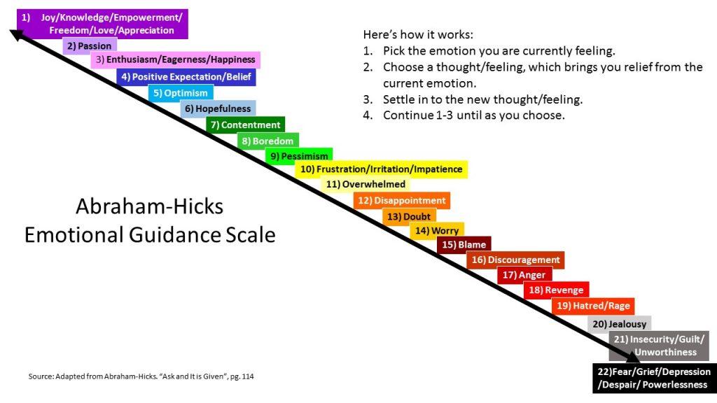 Abraham hicks scale