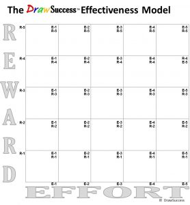 DrawSuccess Effectiveness Model effort reward